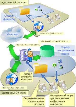 Лицензия Lite на подключение к Hardware Inspector Server (Database Harbor Software) .