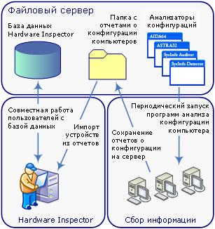 Hardware inspector инструкция