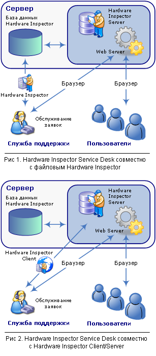 Схема информационных потоков.